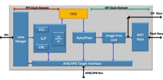 Camera Serial Interface Receiver