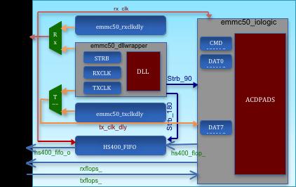 eMMC5.1 PHY