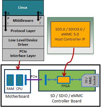 eMMC 5.1 HVP
