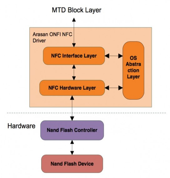 NAND Controller Driver