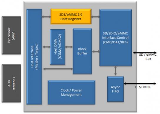 eMMC 5 1 + SD 3 | Arasan Chip Systems