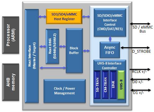 SD 4 1 Host | Arasan Chip Systems