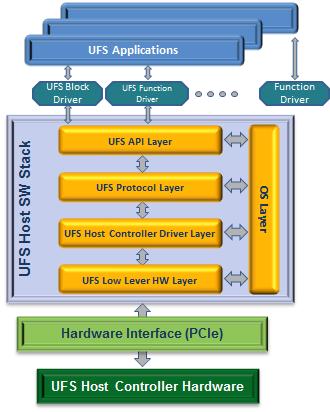 UFS devices
