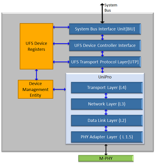 UFS 2.1 Device controller