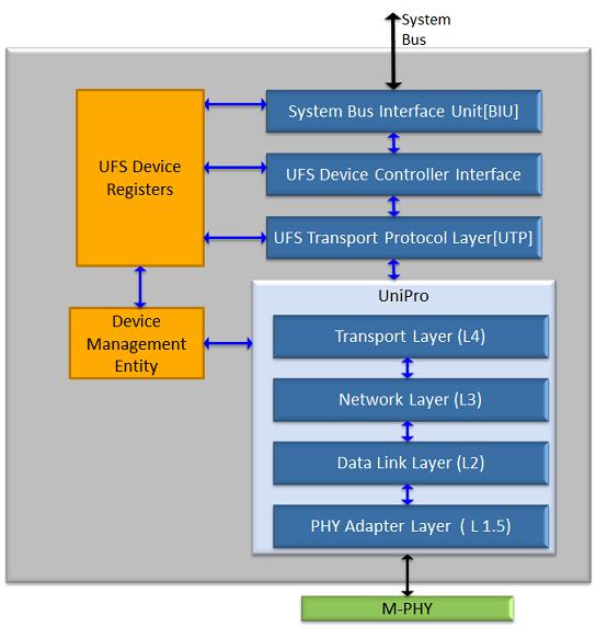 UFS 2.1 Device controller