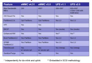 UFS-eMMC_table
