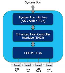USB-Fig-3
