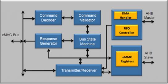 eMMC 5.1 Device Controller IP