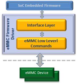 eMMC 5.1 Nex Bus Driver