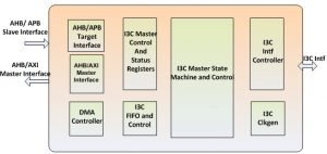 Arasan I3C Master Controller with HCI, I3C Host Controller, I2C