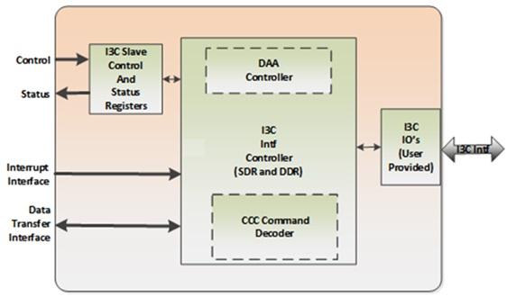 Arasan I3C Slave Controller, I3C Device, I2C, I3C Master