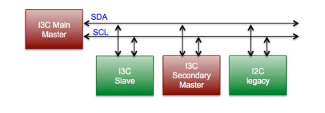 I3C main master