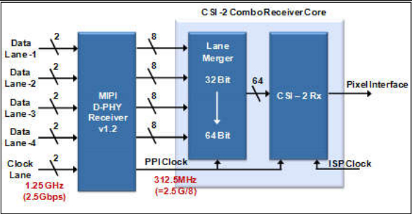 Combo Receiver Usage with 4 Lane D-PHY V 1.2