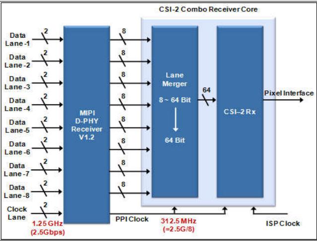 CSI-2 Combo receiver core