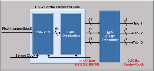 Combo Transmitter Usage with 3-Lane C-PHY