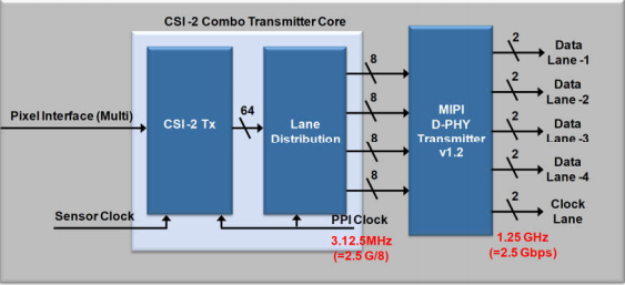Combo Transmitter Usage with 4-Lane D-PHY Version 1.2