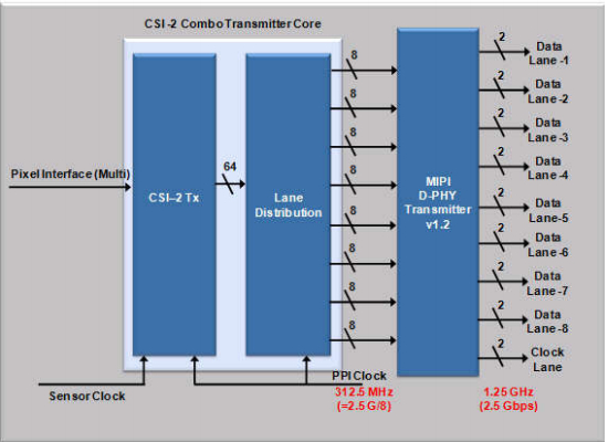 Combo-Transmitter Usage with 8 Lane D-PHY Version-1.2