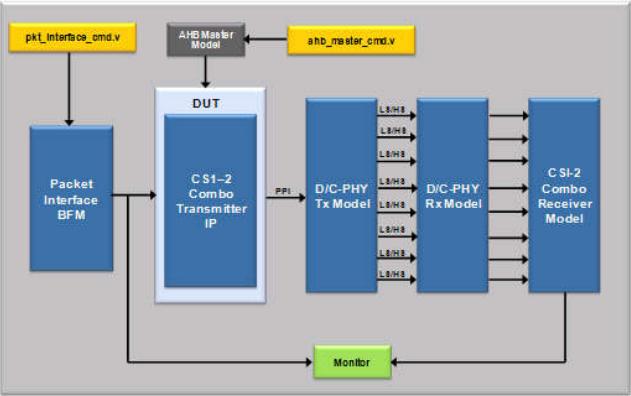 Verification Environment of CSI-2 Combo Transmitter IP