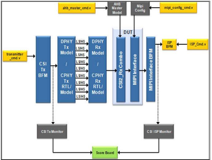 Verification Environment of CSI-2 Receiver IP