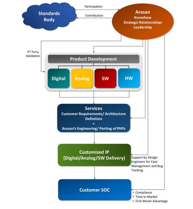 Arasan's Total IP Solution