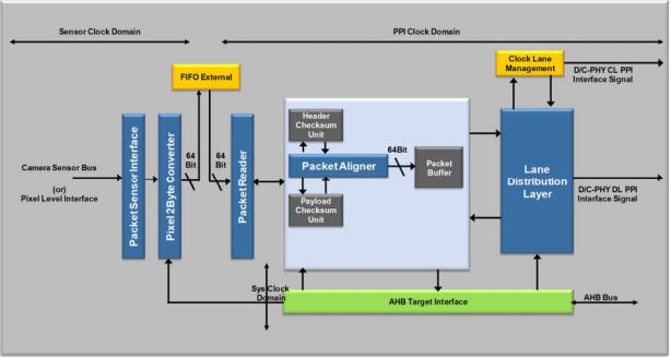 Combo Transmitter Functional Block Diagram