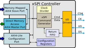 xSPI master ip
