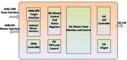 I3C Host